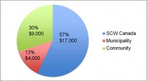 Escuela_Jose_Cecilio_del_Valle_Bambu_Honduras_Pie_Chart